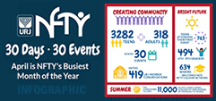 NFTY Engages 3600 Teens and Adults in Super Busy April!